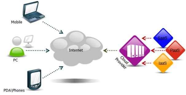 Cloud Computing: A Web Designer's Perspective