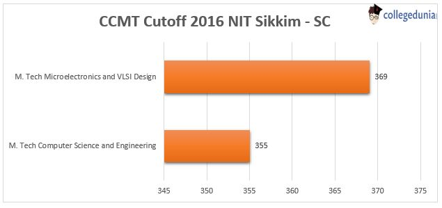 Vertical bar graph showing GATE 2017 CCMT Cutoff of SC category for NIT Sikkim