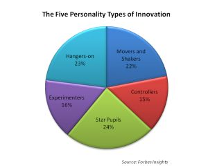Five personalities of the Innovator... I think i must be schizophrenic!
