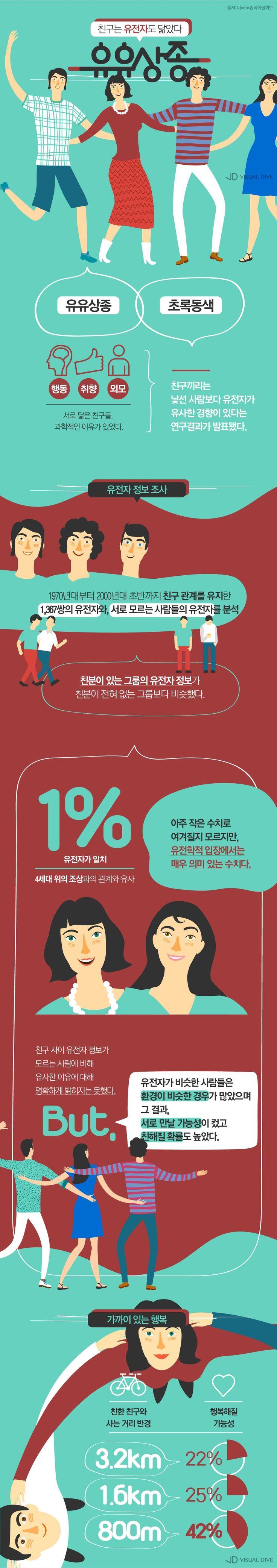 '유유상종' 친한 친구는 유전자도 닮았다? [인포그래픽] #friend / #Infographic ⓒ 비주얼다이브 무단 복사·전재·재배포 금지
