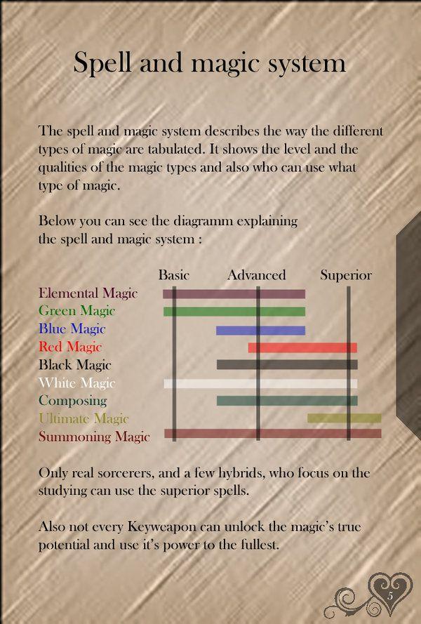 KHSB Page 5 - Magic System - by WeapondesignerDawe