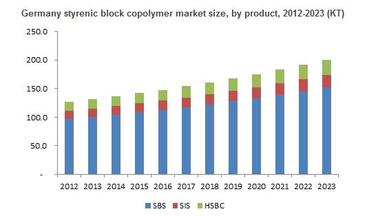 North America to lead the global styrenic block copolymer market over 2016-2023: Fractovia. Org