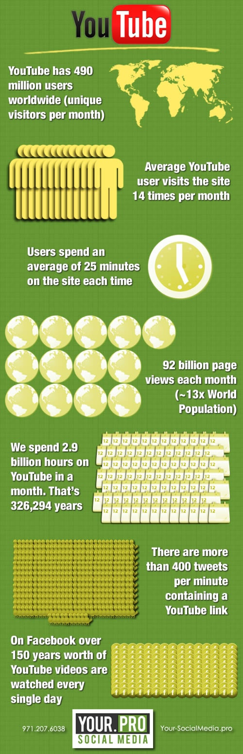 Interesting Facts About #YouTube from Your SocialMedia Pro #Infographic