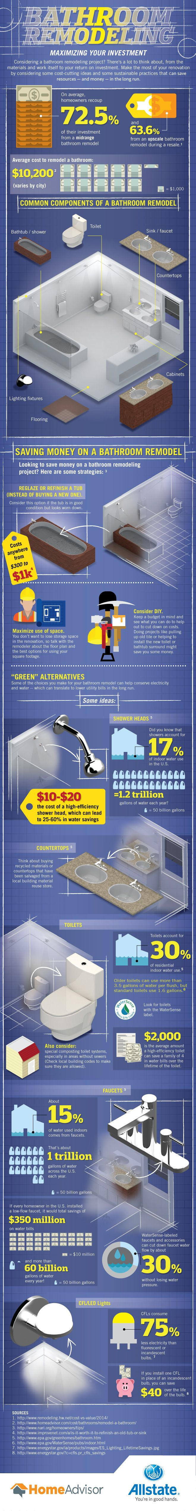 infographic maximize your bathroom remodel investment