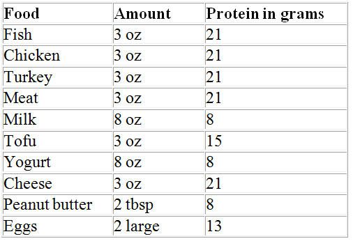 Protein on a low-carb or keto diet