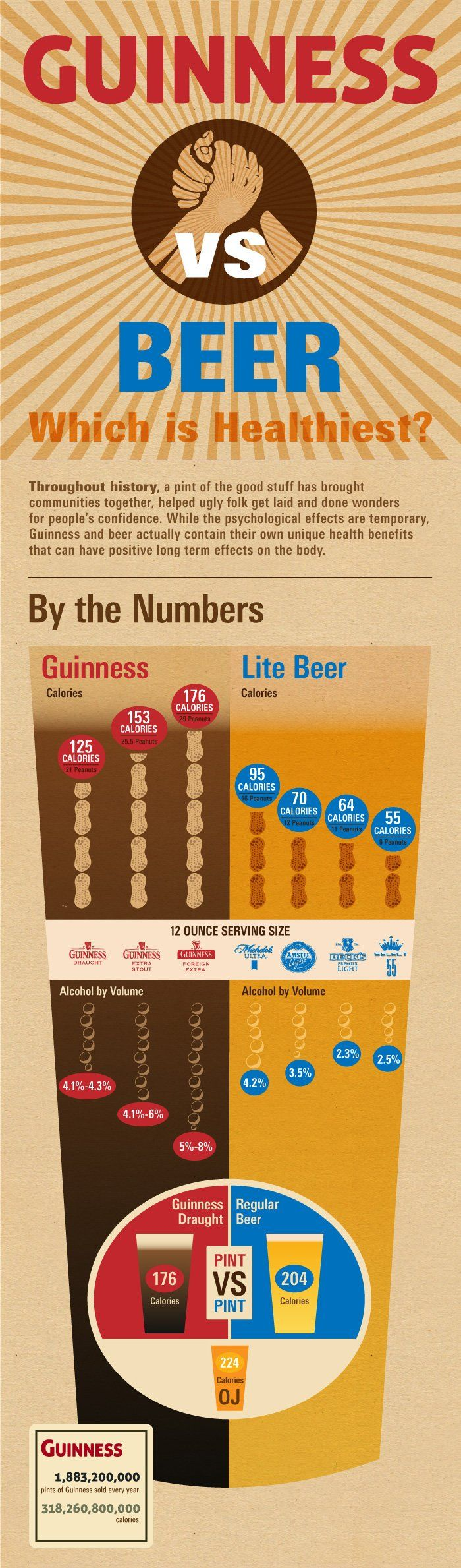 Infographics - Guinness vs. Beer. Which Is Healthiest?