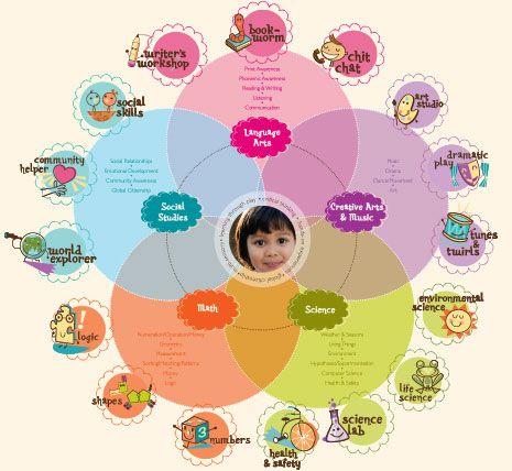 Preschool Curriculum | Preschool | Brighton Academy & Childcare | The Woodlands, Texas Area
