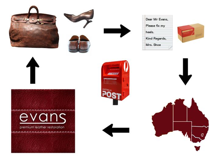 Evans is the Australia's best leather jacket restoration & cleaning service provider Company. We also provide services like shoe shining and bag repairs in Melbourne CBD.