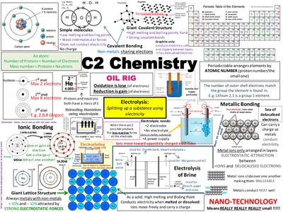 C2 Chemistry Revision poster.ppt