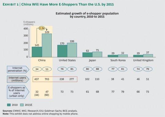E-commerce in China is booming: Los Chinos, Más E Shoppers, Chinos Serán, El 2015, Serán Más, Más Eshopp, Chino Serán