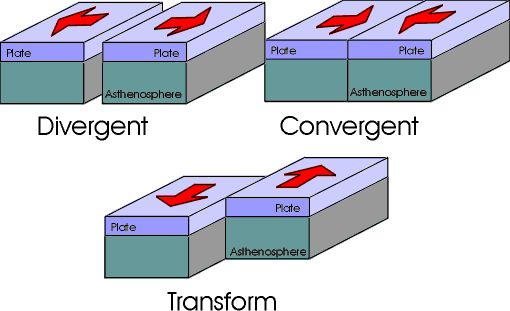 Plate tectonics/ i find this rather weird because of the different directions