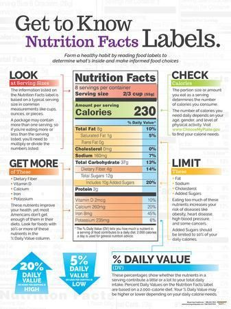 Fat Facts Laminated Poster in 2019 Nutrition printable Pinterest