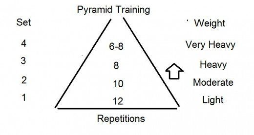 The advanced weight training technique- Pyramid Training for greater muscle hypertrophy