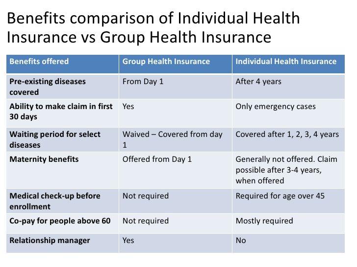 Benefits of group health insurance vs individual health