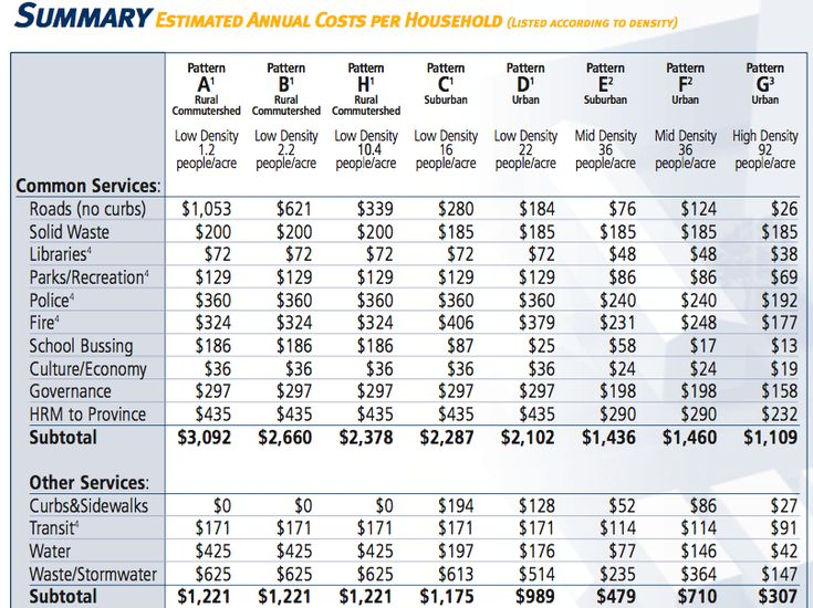 Data: Halifax Regional Municipality