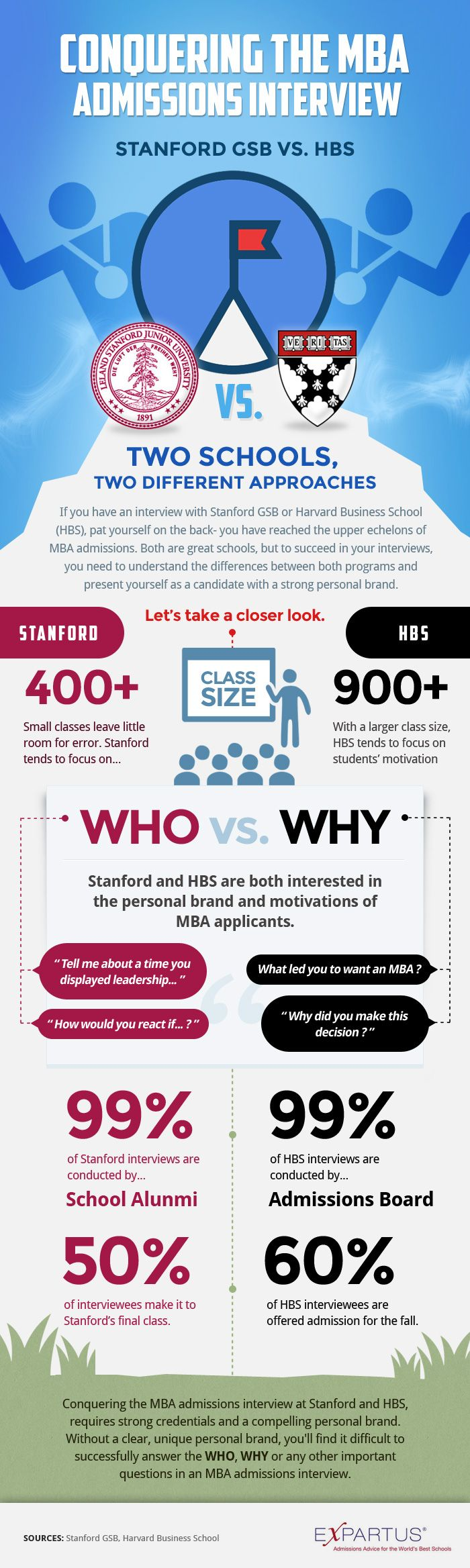 EXPARTUS MBA Admissions Consulting (www.expartus.com). Stanford GSB vs HBS MBA admissions interviews