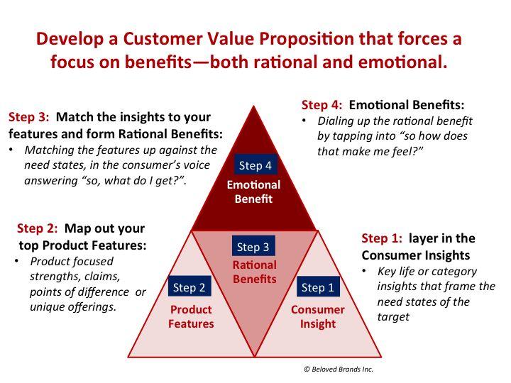 kfc value proposition