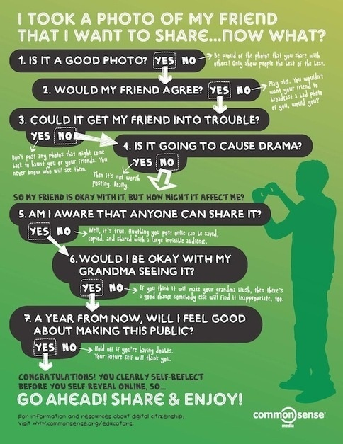 Digital Citizenship Poster from commonsensemedia.org about responsible posting of photos.