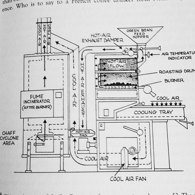 """And there we are, pg. 53 in Kenneth David's seminal """"Home Coffee Roasting"""". #specialtycoffee #airflow"""