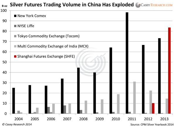 12 best futures trading images on pinterest futures market the theres an enormous amount of room for silver to become a greater simply fandeluxe Image collections