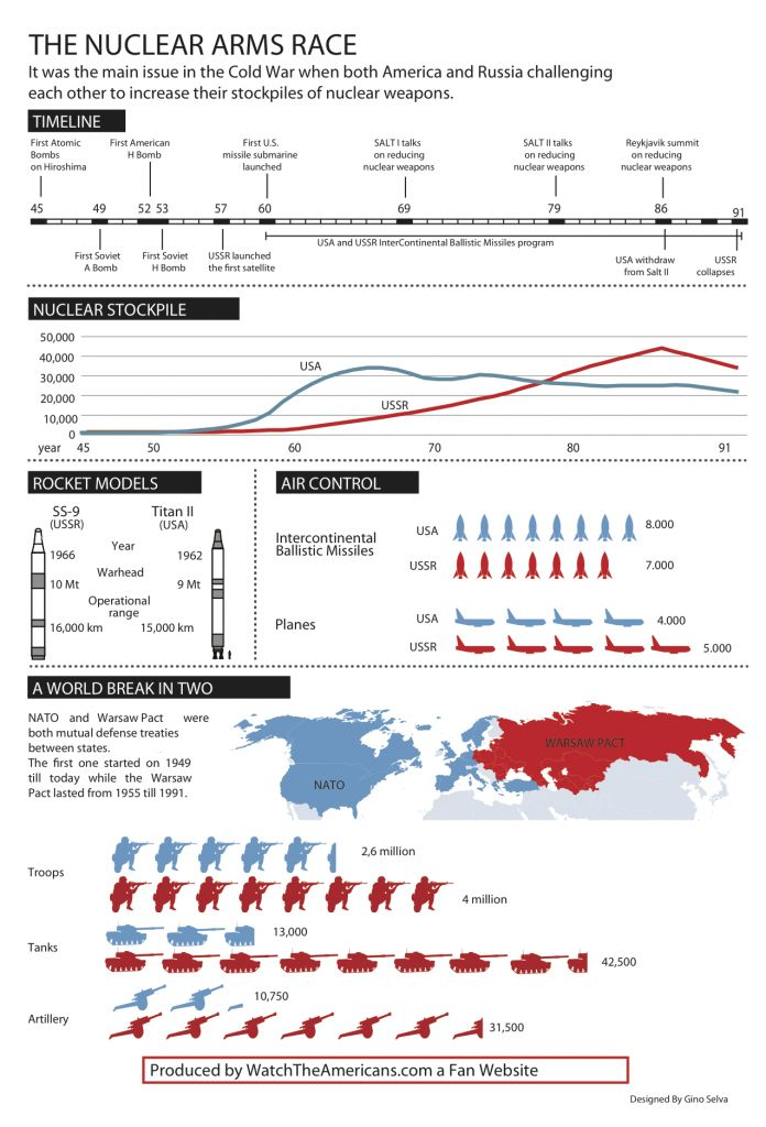 Nice infographic about Cold war. Originally posted at http://www.watchtheamericans.com/the-heat-of-the-cold-war-nuclear-arms-race-facts-info-graphic/