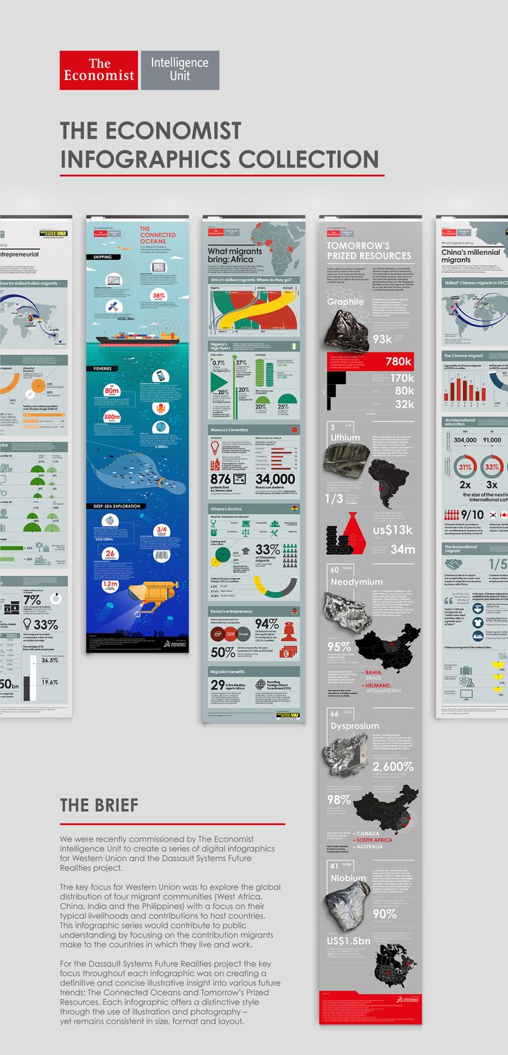 The Economist – Infographic Collection on Behance