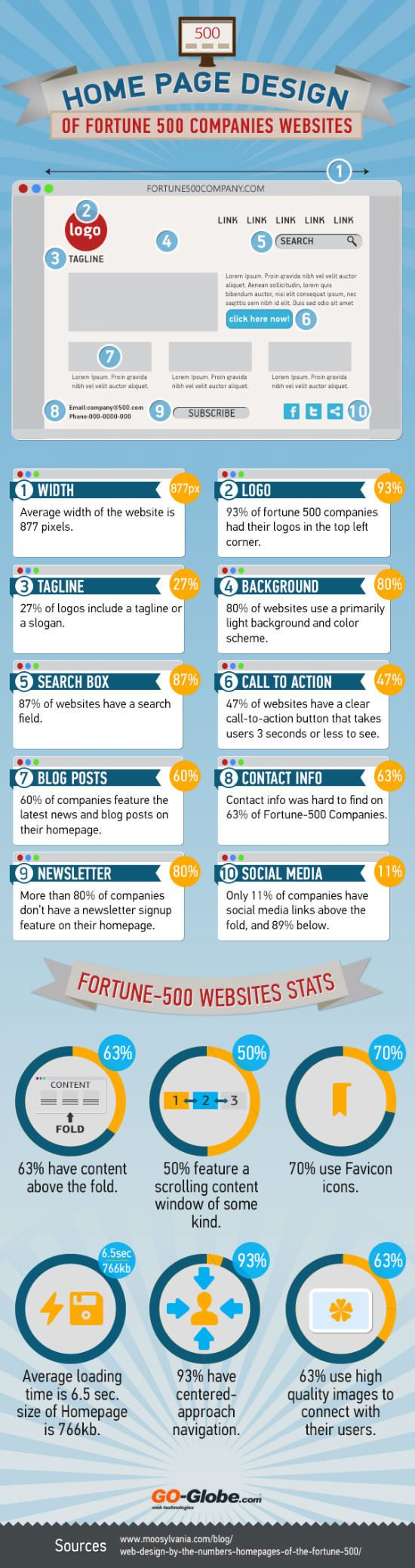 What Can You Learn From Web Design Of Fortune 500 Companies? (Infographic)