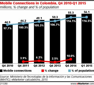 Colombia is home to a flourishing mobile market—the result of a thriving, fairly open economy as well as federal initiatives that have helped with the incremental adoption of digital media, with a strong focus on mobile access.