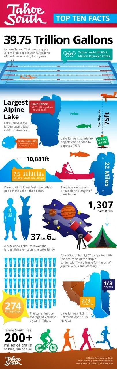 Top ten facts about Lake Tahoe and Tahoe South all in one handy infographic!
