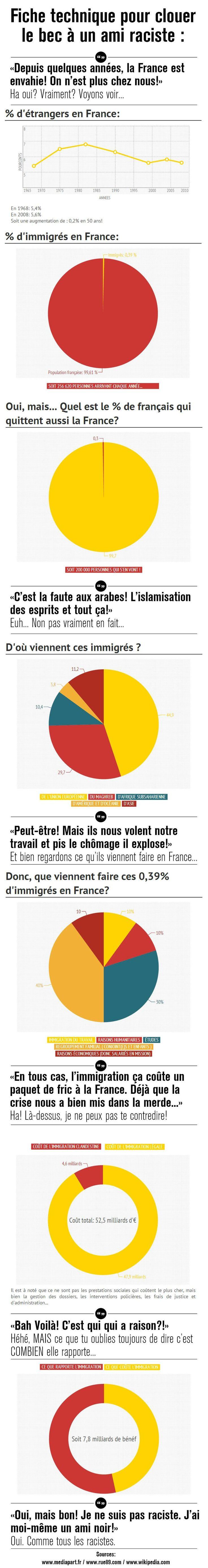 Infographie : Arguments contre les racistes