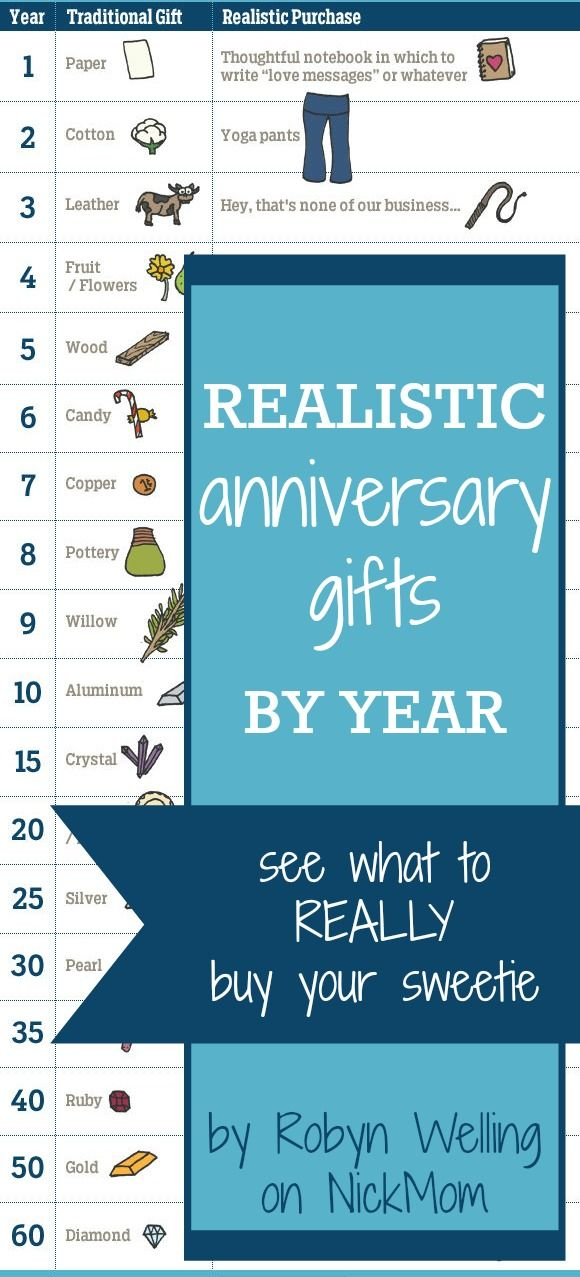 Realistic Anniversary Gifts, By Year - funny from @RobynHTV on @NickMom #marriage #relationships #humor