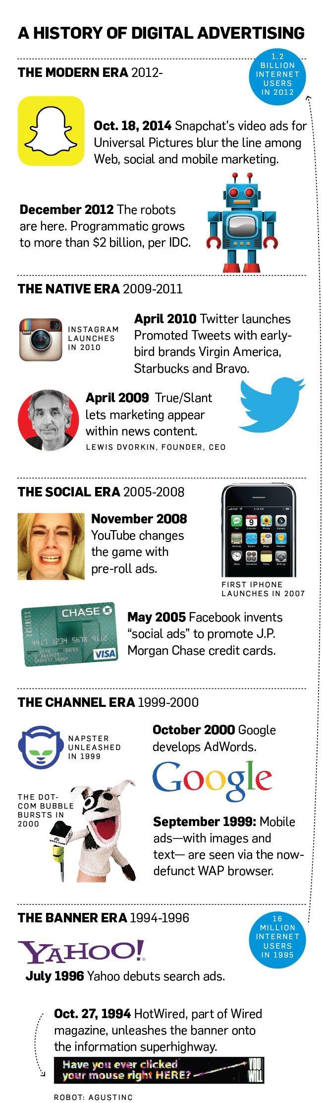 20 ans de publicité en ligne : de la bannière aux spots sponsorisés sur Snapchat