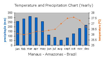 Manaus weather. Amazon rainforest, Brazil