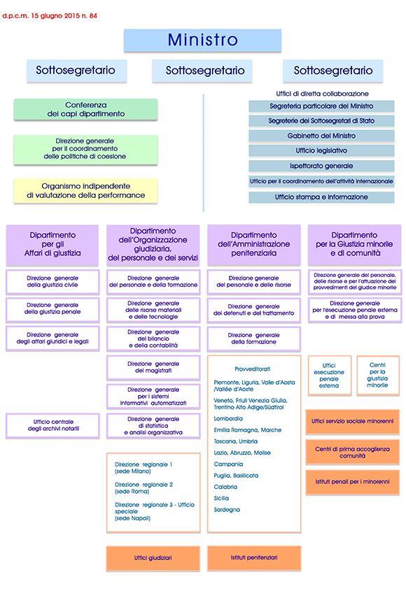 rappresentazione grafica del nuovo organigramma dell'amministrazione