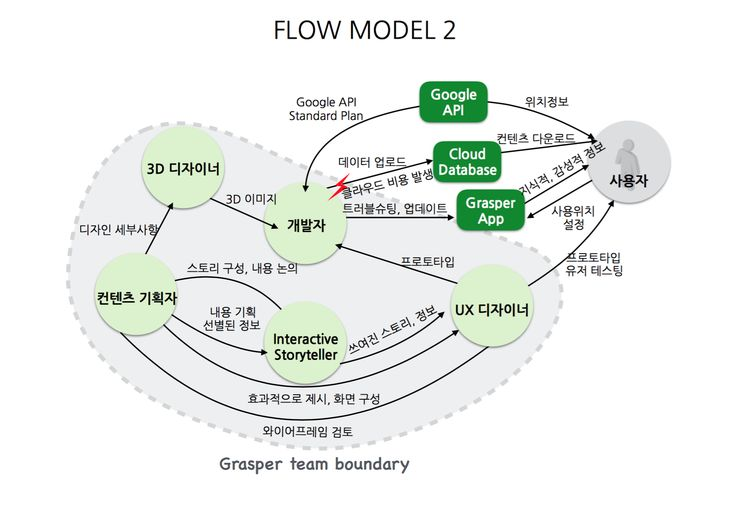 Flow Model 2 for the Grasper App