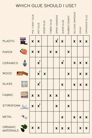 How to Determine Which Glue to Use for Any Project | 21 Incredibly Important Diagrams To Help You Get Through Life