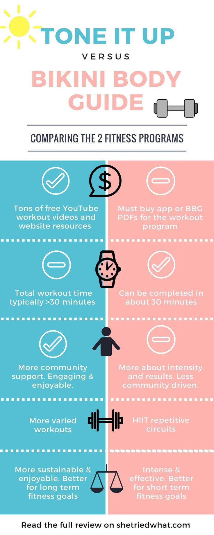 Tone It Up vs. Kayla's Bikini Body Guide (BBG) Comparison Infographic. We compare the cost, workouts, community, & more to let you know which we prefer. Read the full review to see how these two popular fitness programs weigh in!