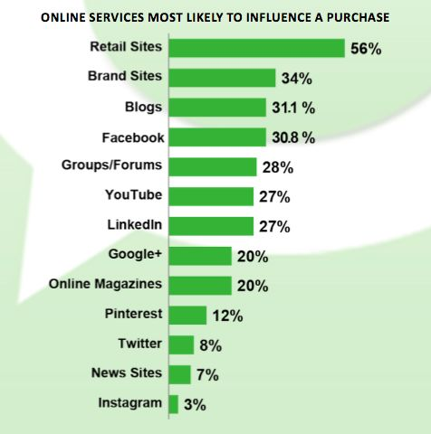 Online services most likely to influence a purchase. #eCommerce