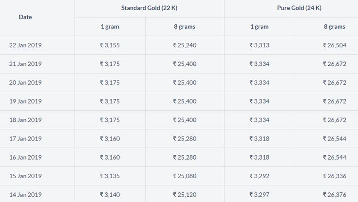 In The Image You Can See Both 22kt Gold And 24kt Gold Rate Gold