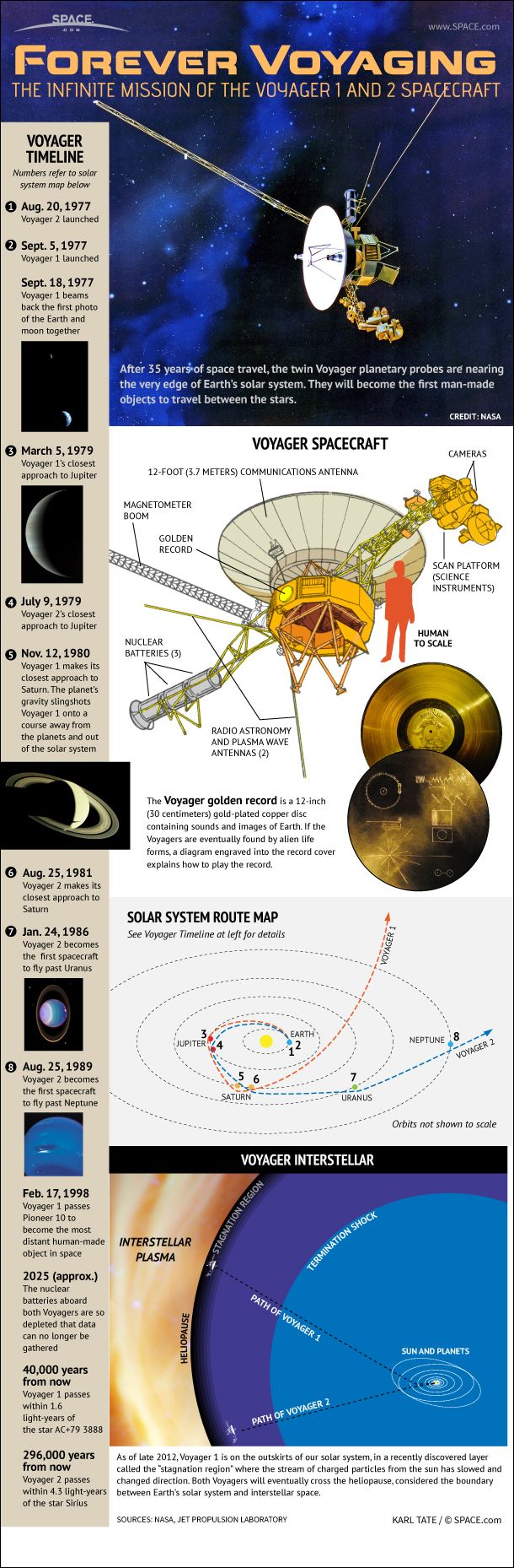 spacecraft left solar system - photo #11