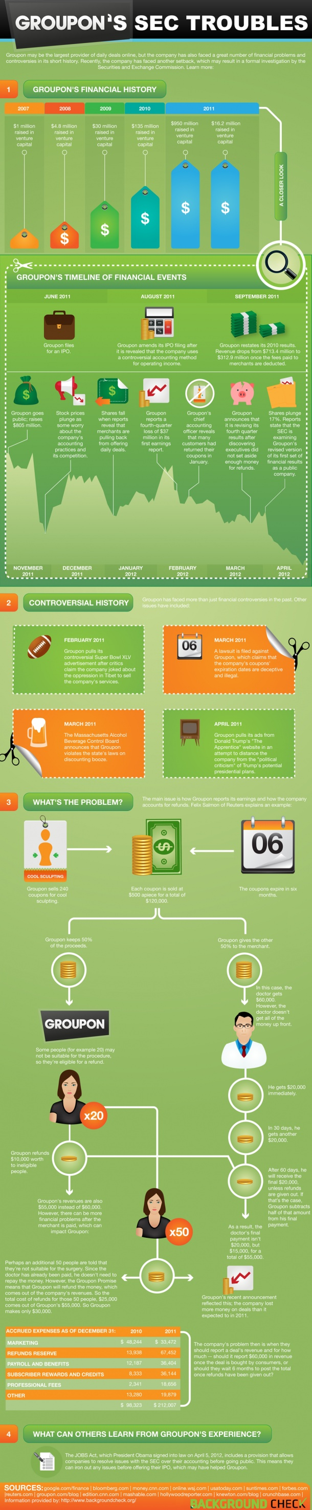 Groupon's SEC Troubles  @Emily BenderRisky Business, Groupon, Social Media, Awesome Pin, Trouble Infographic, Android Apps, Info Graphics, Infographics, Business Infographic