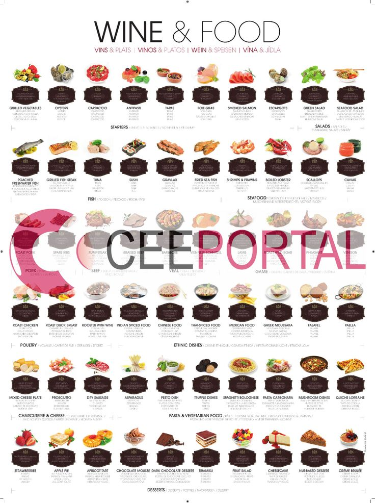 """WINE & FOOD"" Poster Size: 58x78 cm (22.8 x 30.7 inches)   Classic and inventive food and wine combinations Wine pairing solutions for a wide range of popular dishes Creating the perfect taste sensation Elegantly designed to improve your wine knowledge An attractive addition to any kitchen, wine cellar, or restaurant An ideal gift for all wine lovers"
