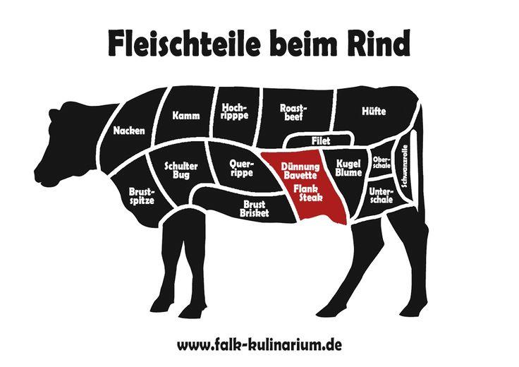 fleischteile-beim-rind-flank-steak-bavette.jpg 1.000×707 Pixel