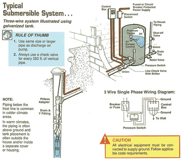 Green Road Farm ~ Submersible well pump installation & Troubleshooting