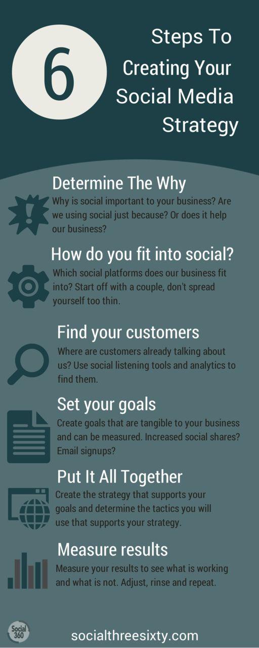 6 steps you can follow to help you put together a successful social media strategy. #SocialMedia #SocialMediaStrategy #Infographic  http://wildangelgroup.com/