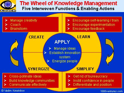 KNOWLEDGE MANAGEMENT - Collecting, Leveraging, and Distributing both Explicit and Tacit Knowledge Throughout Your Organization