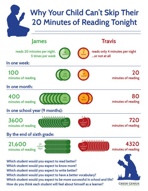 14 best all things family literacy images on pinterest teaching reading infographic by april greer via behance fandeluxe Gallery
