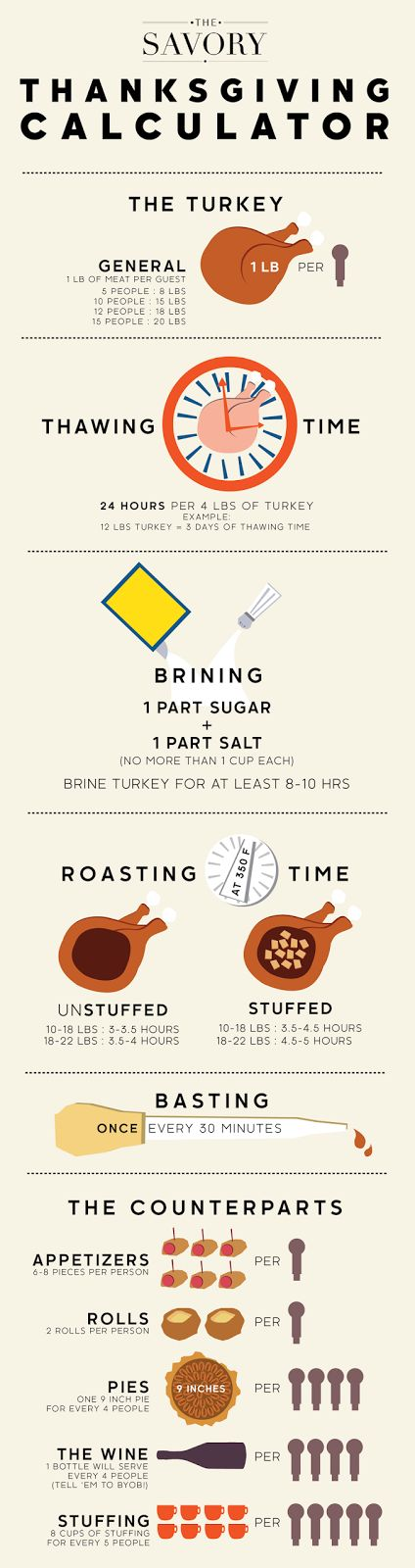 I thought this was so helpful in planning for the big feast on Thursday.  Happy Sunday! [image via The...