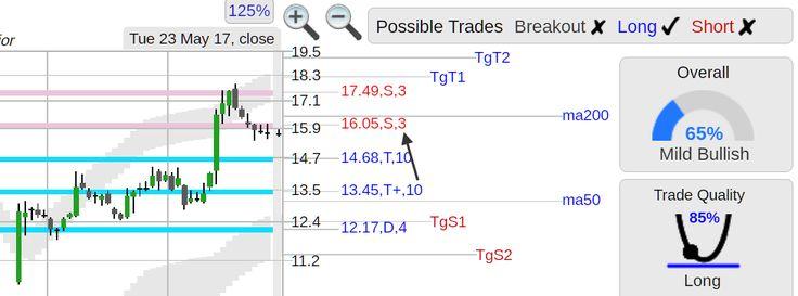 StockConsultant.com - $IPXL (IPXL) Impax Laboratories stock up trend at support w/ bullish stats, analysis chart