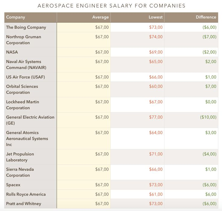 17 Best images about Aerospace Engineering and Aviation ... Aerospace Engineering Salary 2014